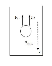 pengertian fluida, sifat fluida, dan jenis fluida